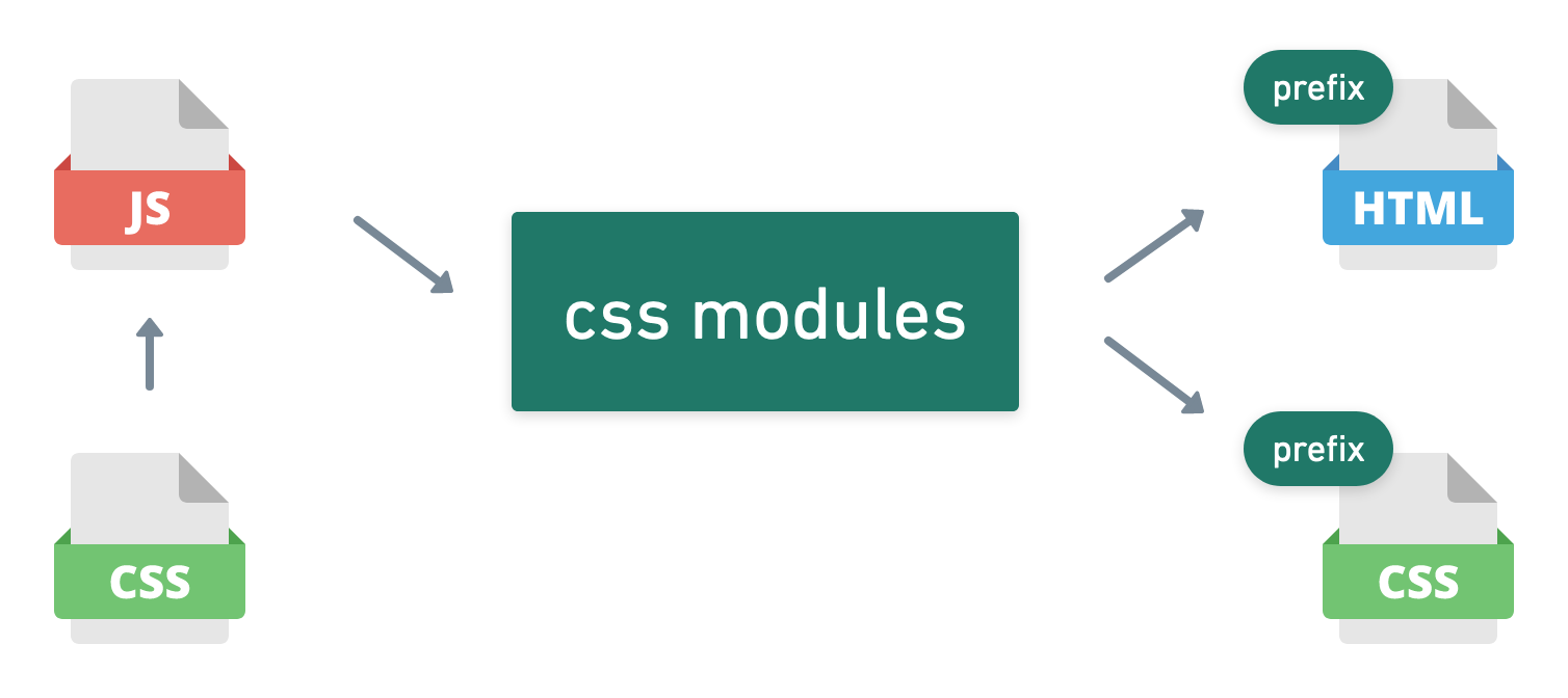 diagram of how css modules handle compiling